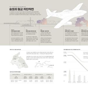 월간공군 2020년 4월호 (승호리 철교 차단작전 인포그래픽 포스터)
